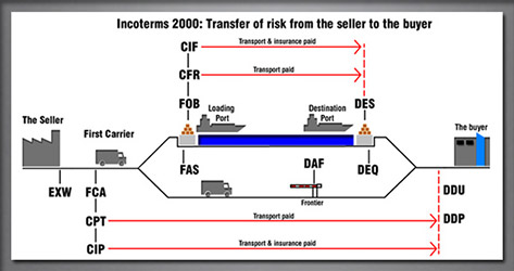 Incoterms african compass international aci first published in 1936 incoterms rules provide internationally accepted definitions and guidelines of interpretation for most common commercial terms publicscrutiny Images